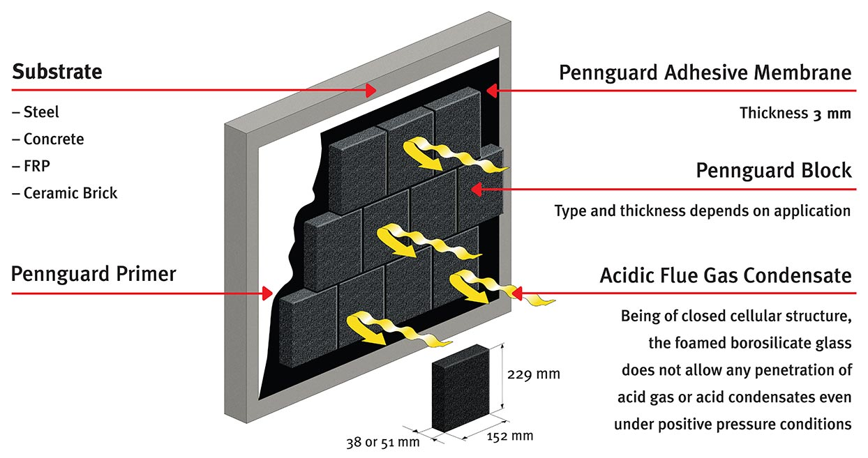 Pennguard lining system